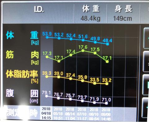 ID58番のインボディ数値
